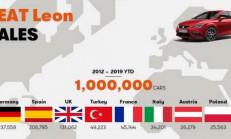 MK3 Leon 1 Milyonluk Satışa Ulaştı