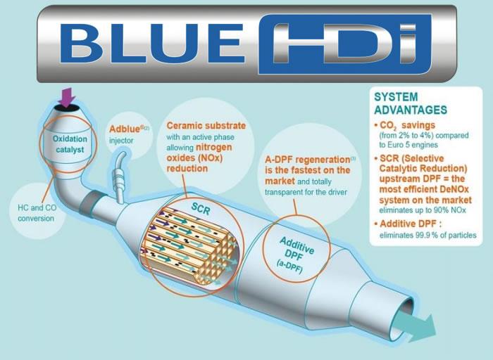1 Milyonuncu BlueHDİ Motor Üretildi