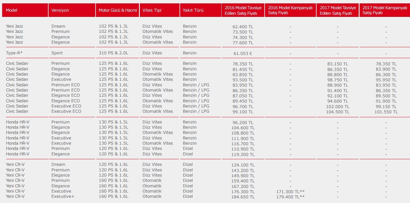 Honda Modelleri Şubat 2017 Fiyatları