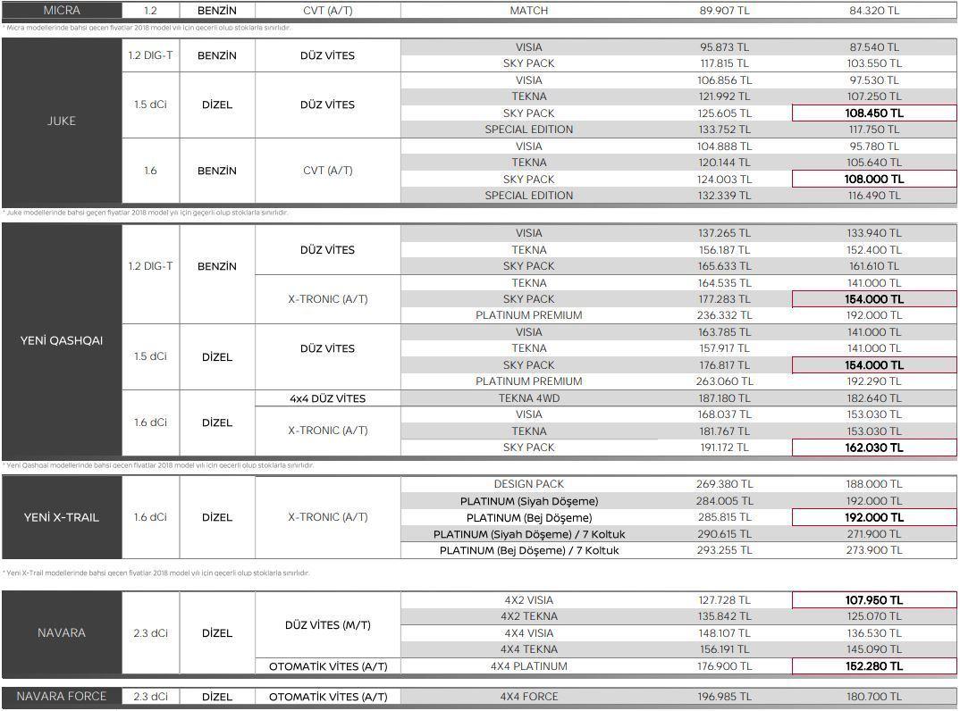 Nissan Aralık 2018 Fiyat Listesi Açıklandı - Oto Kokpit
