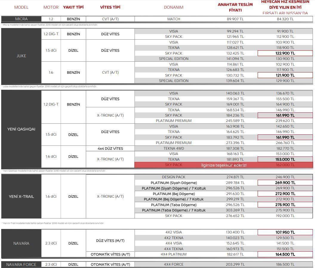 Nissan Ocak 2019 Fiyat Listesi