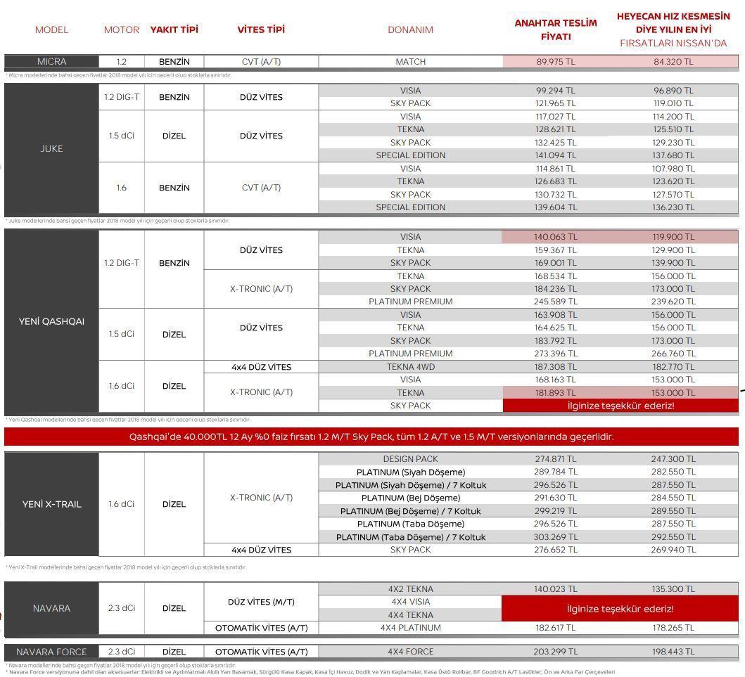Nissan Mart 2019 Fiyat Listesi