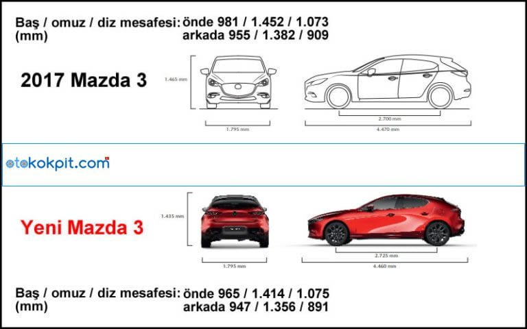 Yeni Kasa Mazda 3 Hatchback Boyutu