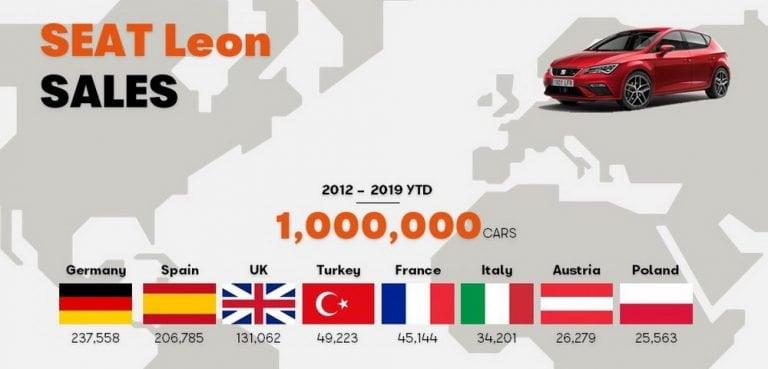 Seat Leon 1 Milyon Adet
