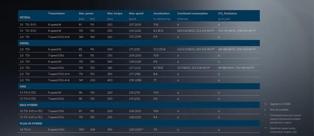 2020 Yeni Kasa Skoda Octavia Teknik Özellikleri