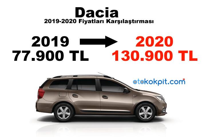 Dacia 2019-2020 Fiyatları