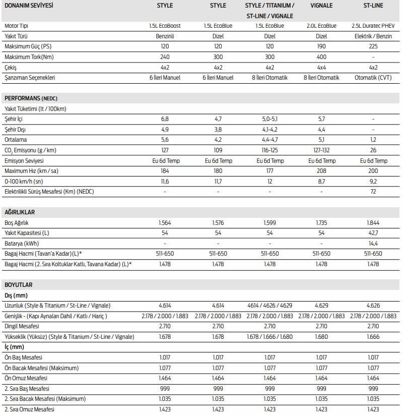 2020 Yeni Kasa Ford Kuga (MK3) Teknik Özellikleri